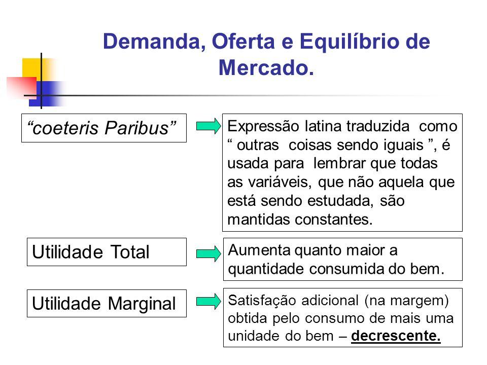 Demanda, Oferta e Equilíbrio de Mercado.