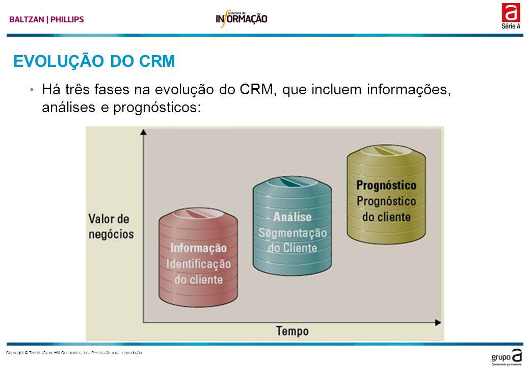 EVOLUÇÃO DO CRM Há três fases na evolução do CRM, que incluem informações, análises e prognósticos: