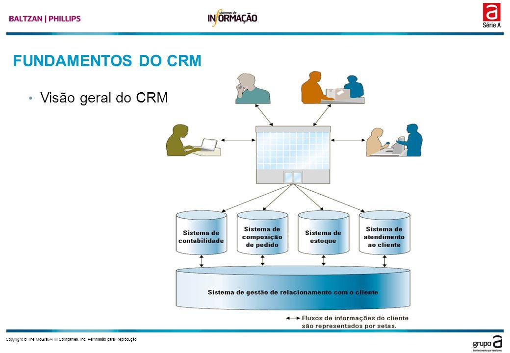 FUNDAMENTOS DO CRM Visão geral do CRM