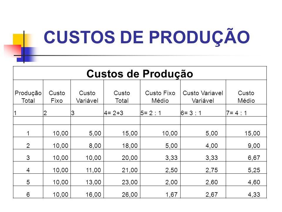 CUSTOS DE PRODUÇÃO Custos de Produção Produção Total Custo Fixo