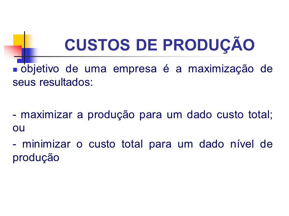 CUSTOS DE PRODUÇÃO objetivo de uma empresa é a maximização de seus resultados: - maximizar a produção para um dado custo total; ou.