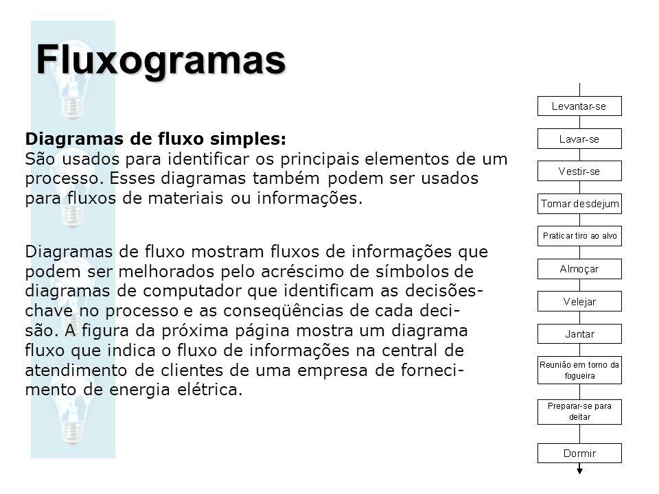 Fluxogramas Diagramas de fluxo simples: