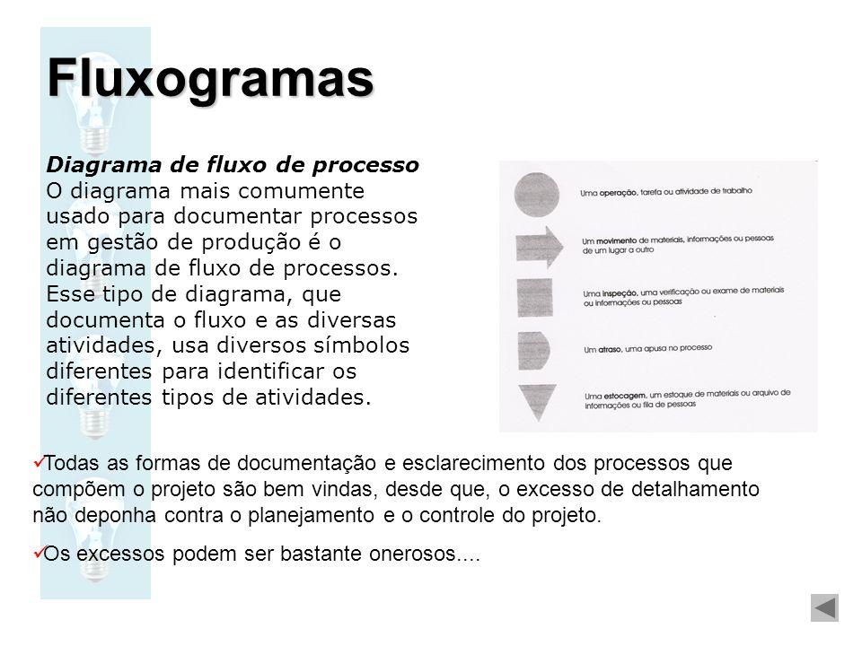Fluxogramas Diagrama de fluxo de processo
