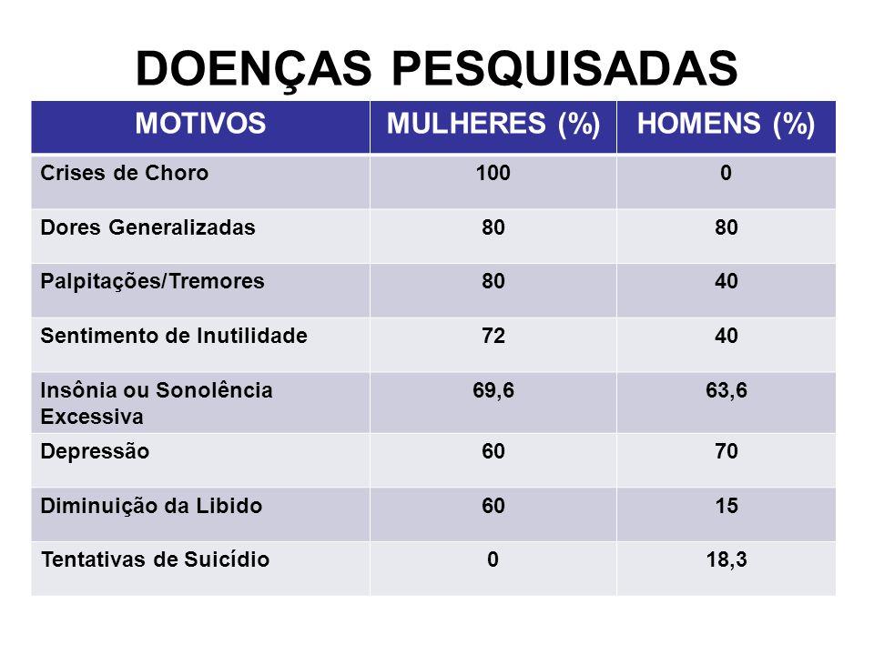 DOENÇAS PESQUISADAS MOTIVOS MULHERES (%) HOMENS (%) Crises de Choro