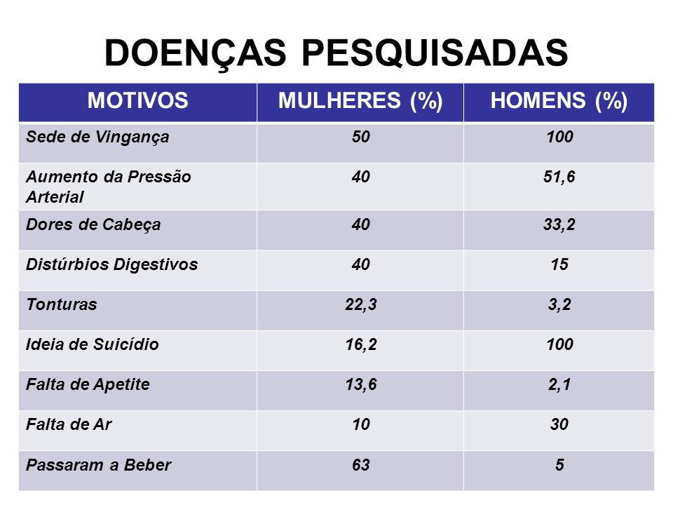 DOENÇAS PESQUISADAS MOTIVOS MULHERES (%) HOMENS (%) Sede de Vingança