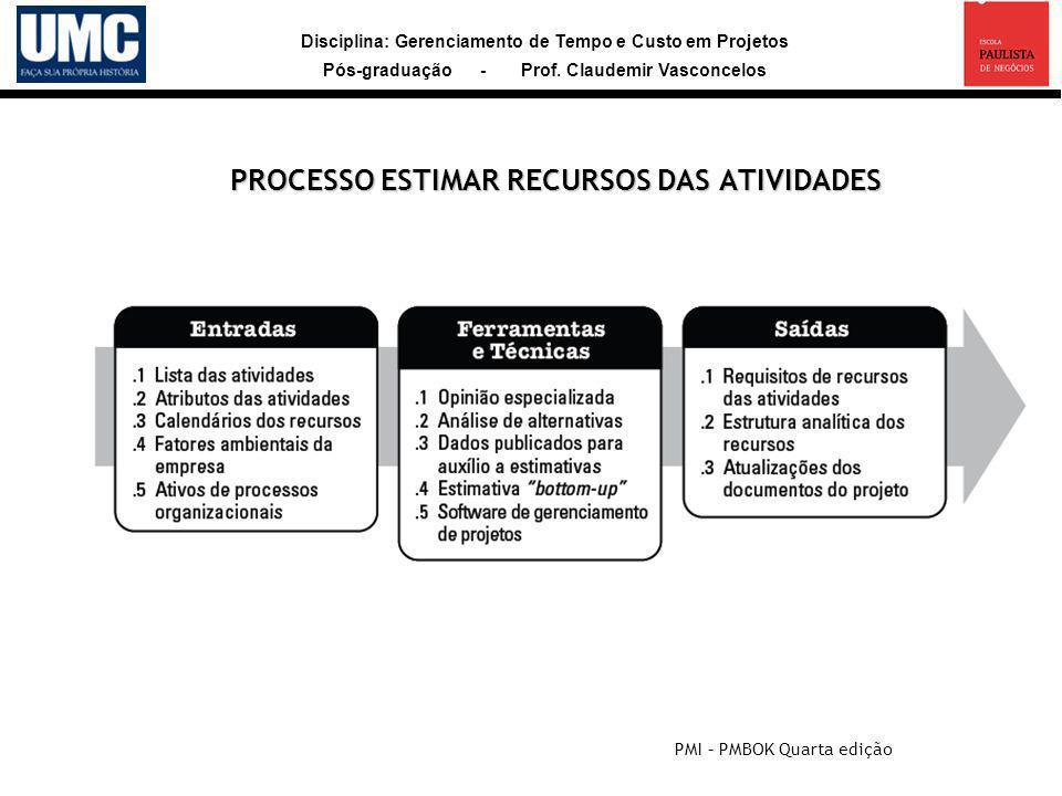 PROCESSO ESTIMAR RECURSOS DAS ATIVIDADES