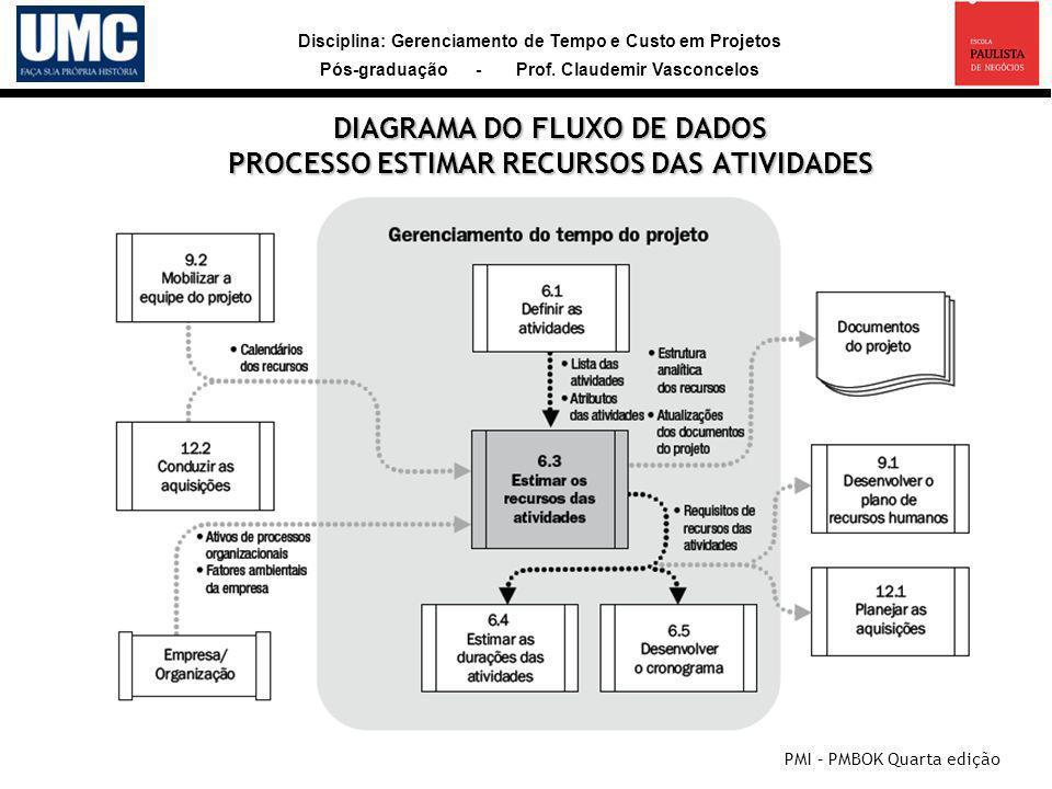 DIAGRAMA DO FLUXO DE DADOS PROCESSO ESTIMAR RECURSOS DAS ATIVIDADES