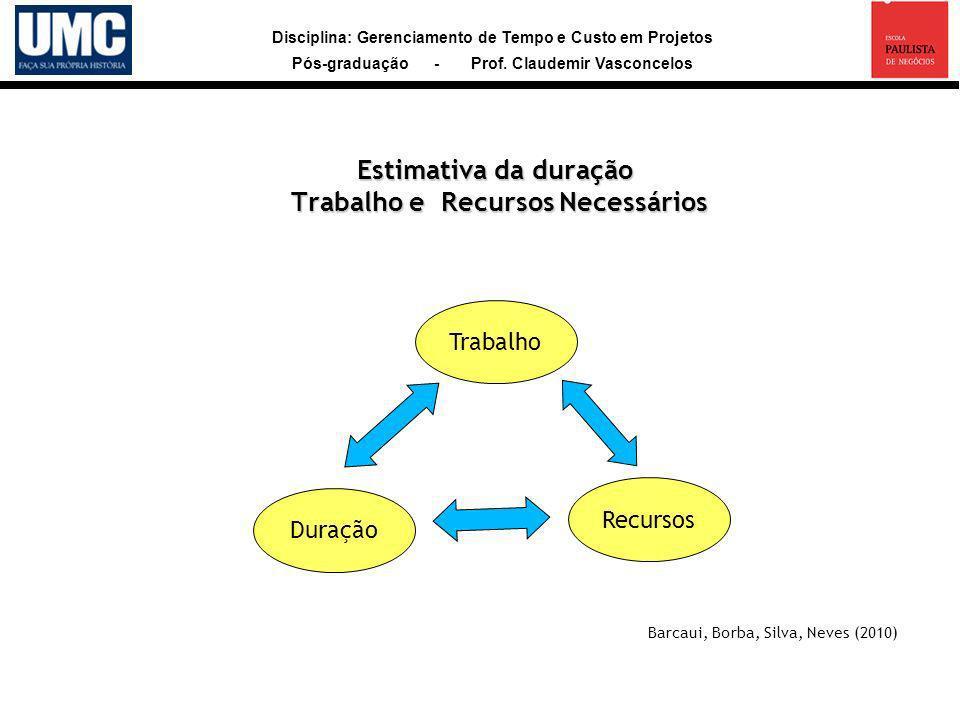 Estimativa da duração Trabalho e Recursos Necessários