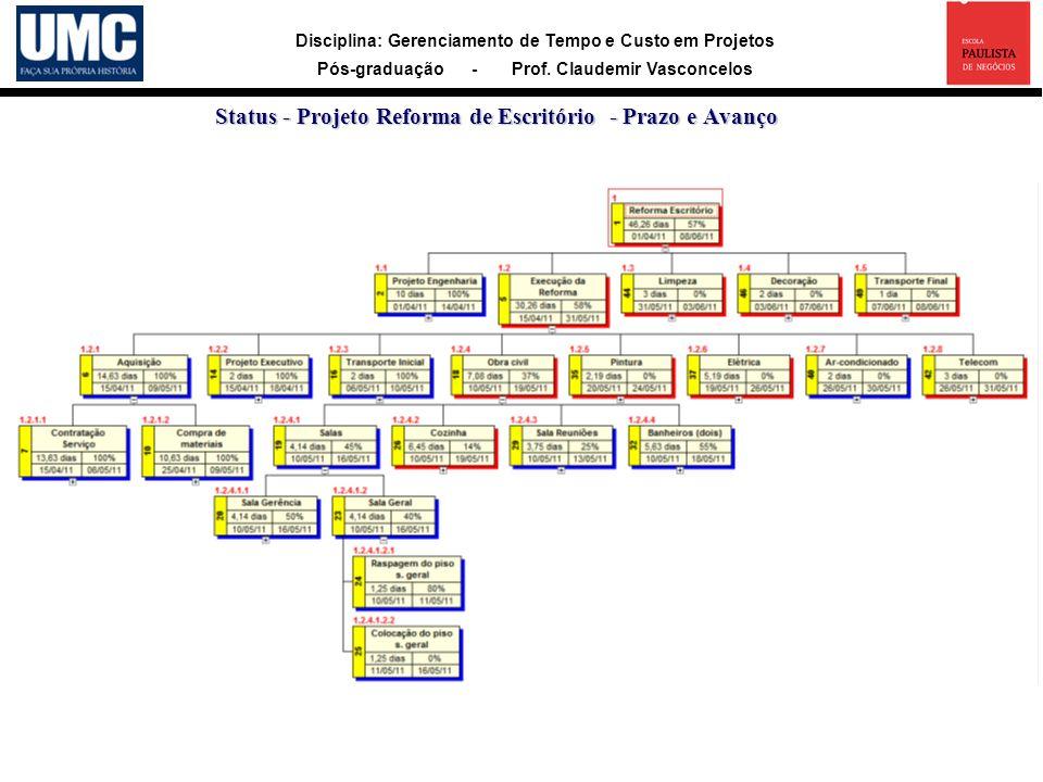 Status - Projeto Reforma de Escritório - Prazo e Avanço