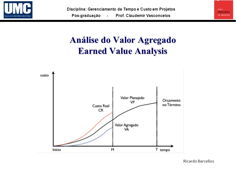 Análise do Valor Agregado Earned Value Analysis