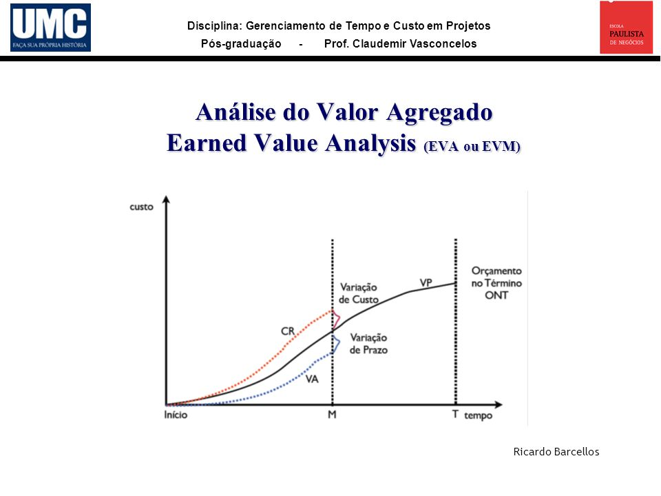 Análise do Valor Agregado Earned Value Analysis (EVA ou EVM)
