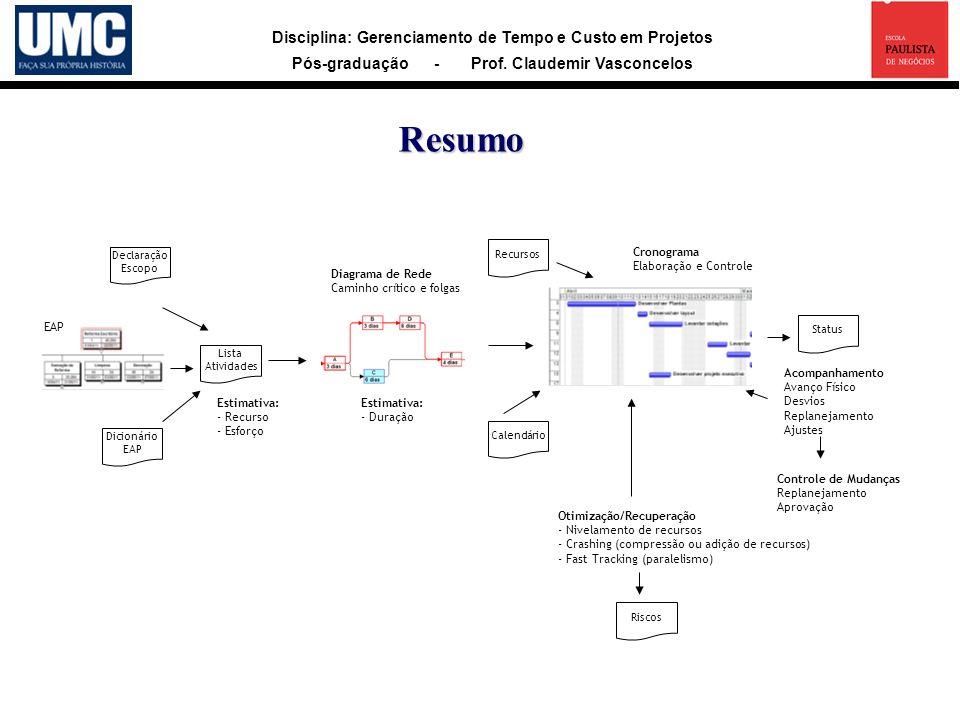Resumo 2 Estimativa: - Recurso - Esforço - Duração Diagrama de Rede
