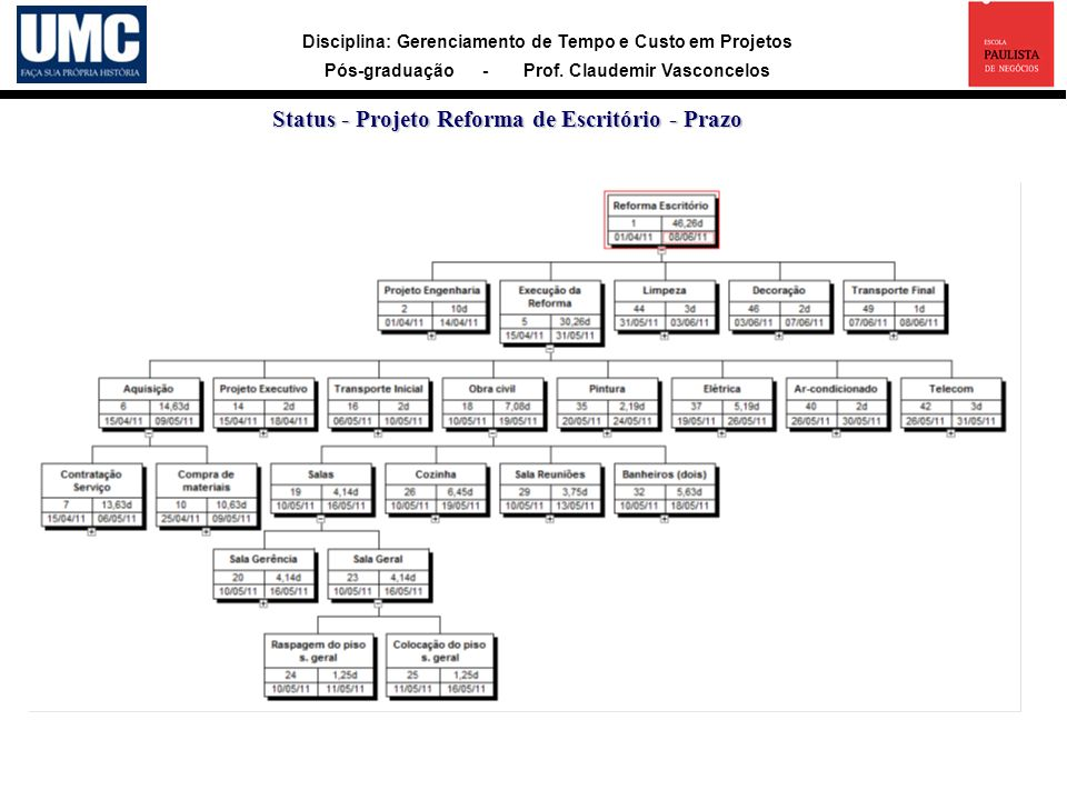 Status - Projeto Reforma de Escritório - Prazo