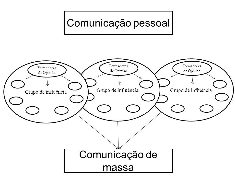 Comunicação pessoal Comunicação de massa Grupo de influência