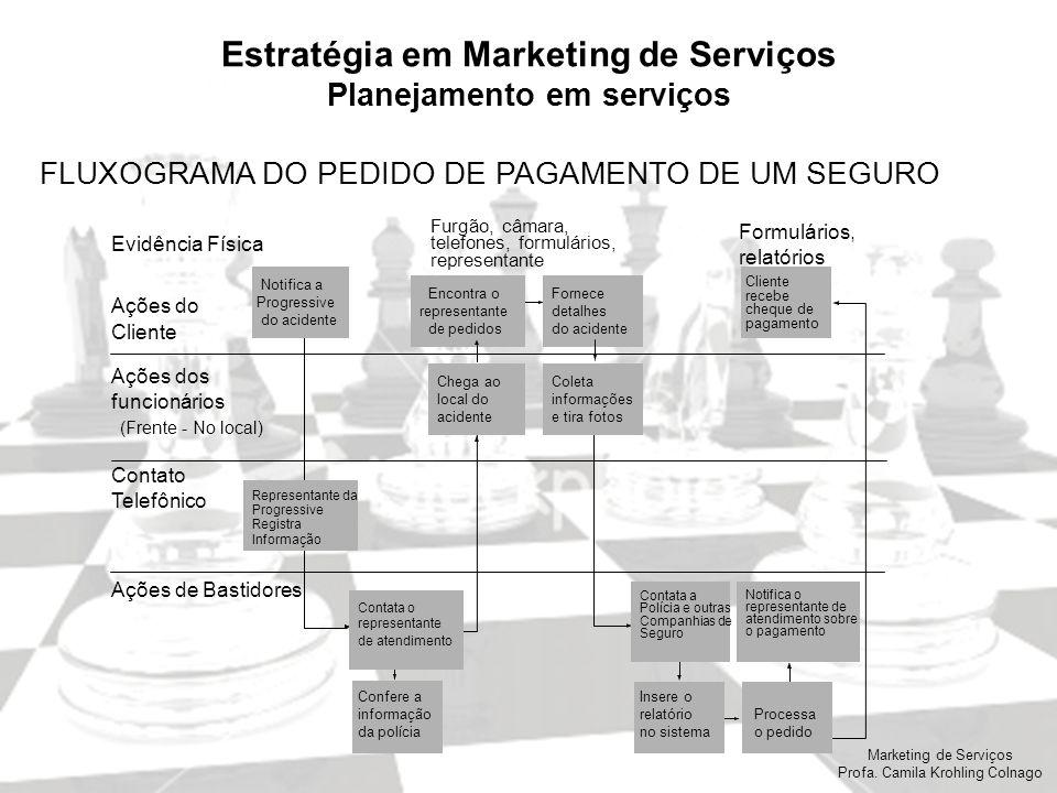 Estratégia em Marketing de Serviços Planejamento em serviços