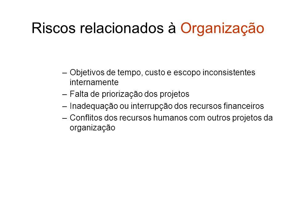 Riscos relacionados à Organização