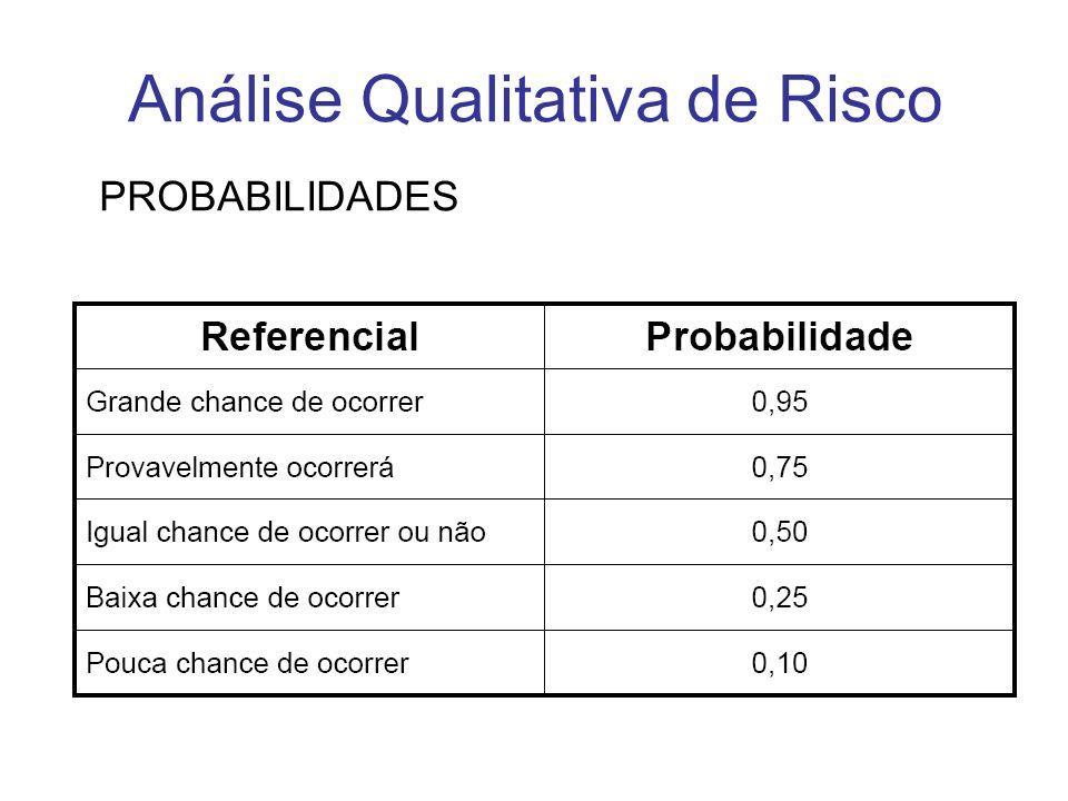 Análise Qualitativa de Risco