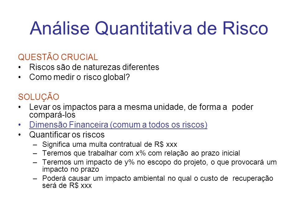 Análise Quantitativa de Risco