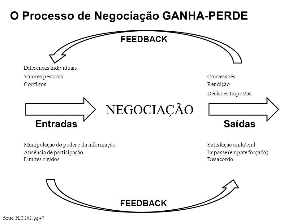 NEGOCIAÇÃO O Processo de Negociação GANHA-PERDE Entradas Saídas