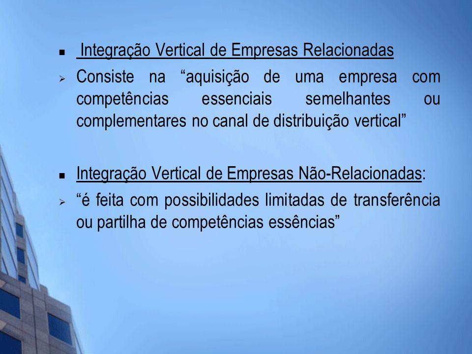 Integração Vertical de Empresas Relacionadas