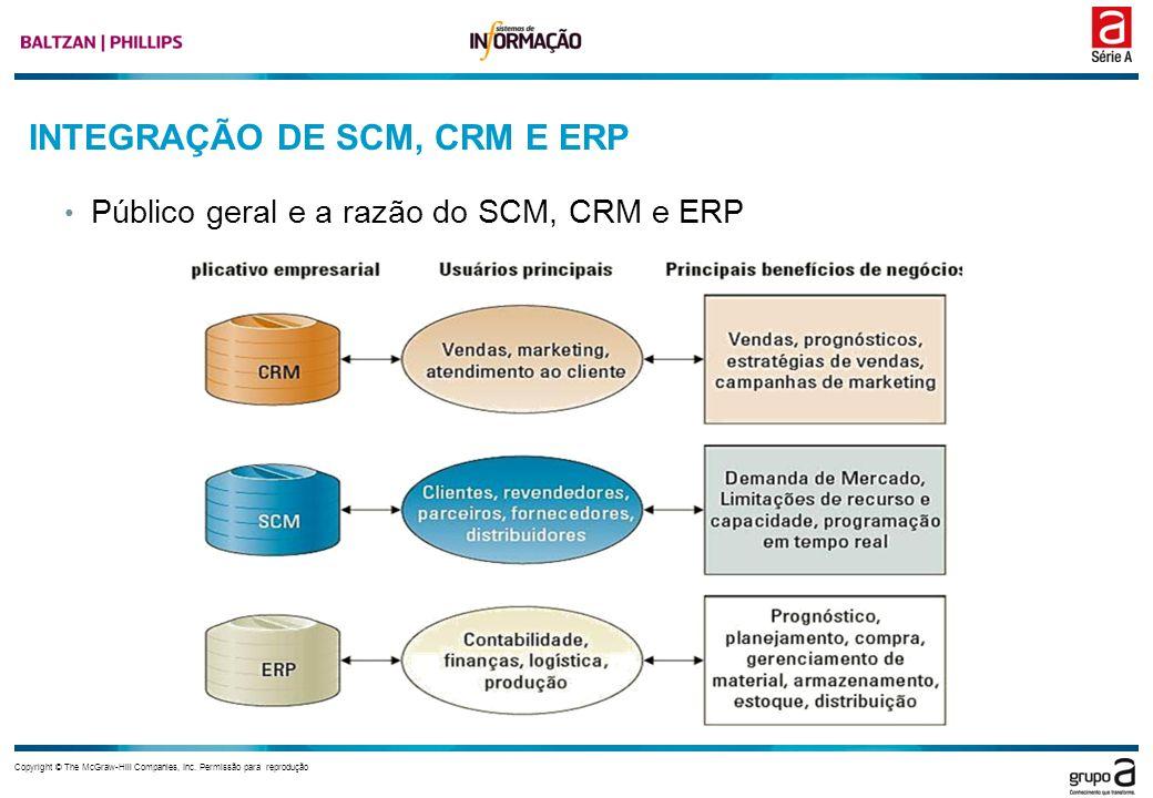 INTEGRAÇÃO DE SCM, CRM E ERP