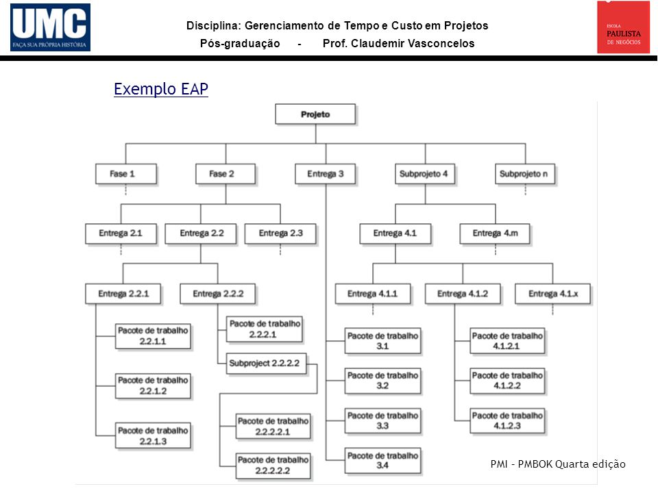 Exemplo EAP PMI – PMBOK Quarta edição 17