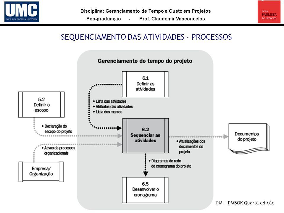 SEQUENCIAMENTO DAS ATIVIDADES - PROCESSOS