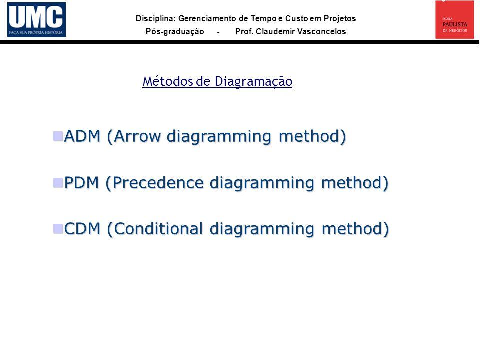 Métodos de Diagramação