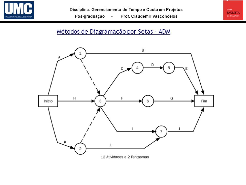 Métodos de Diagramação por Setas – ADM