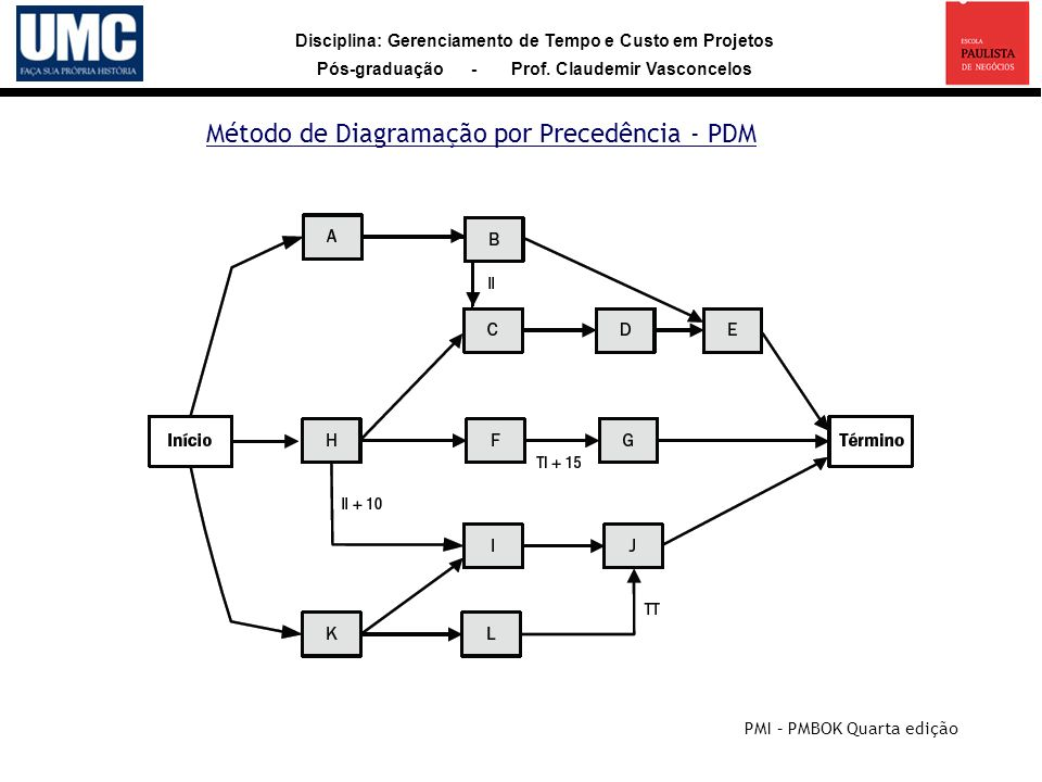 Método de Diagramação por Precedência - PDM