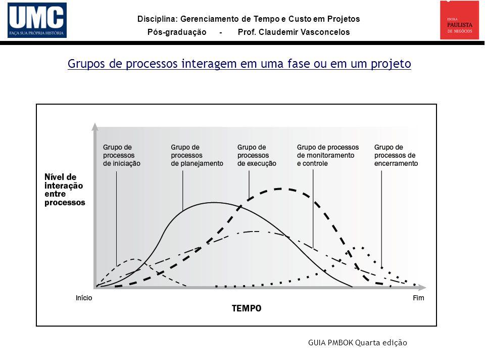 Grupos de processos interagem em uma fase ou em um projeto