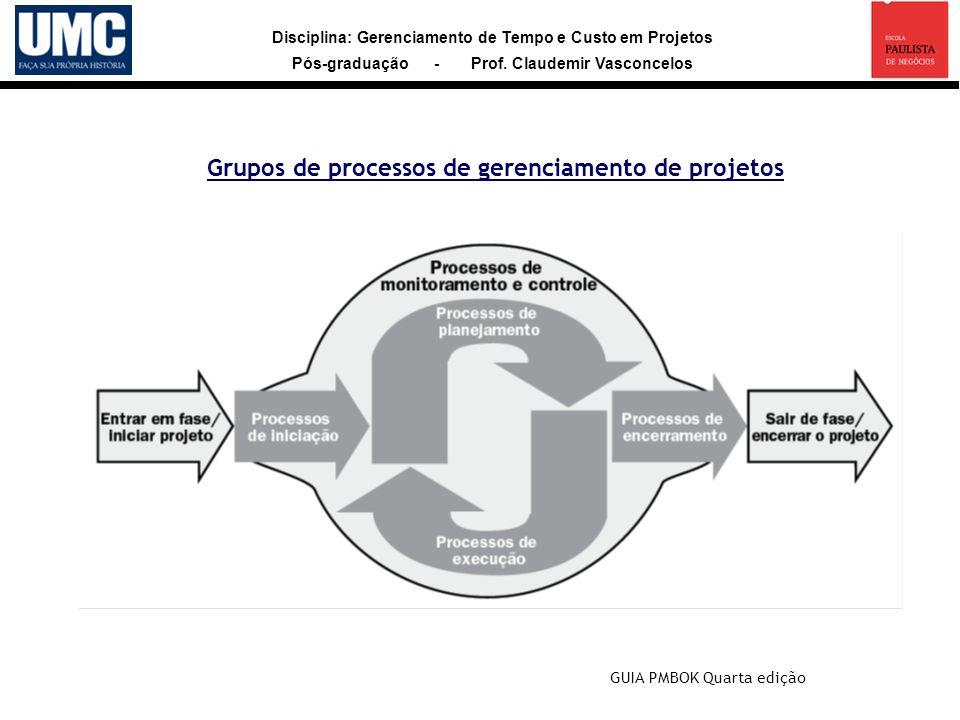 Grupos de processos de gerenciamento de projetos