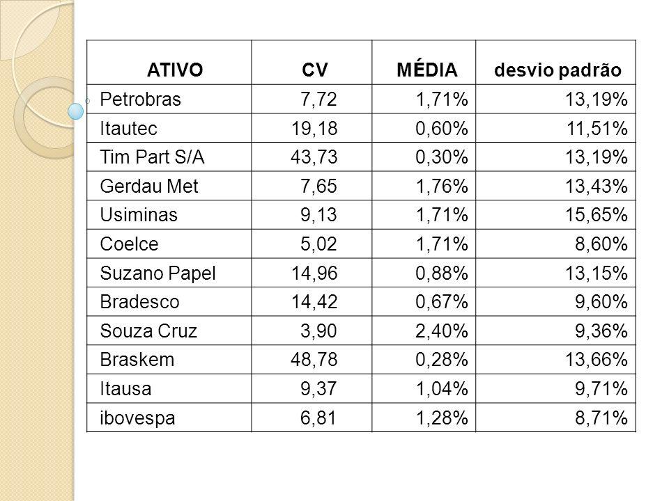 ATIVO CV. MÉDIA. desvio padrão. Petrobras. 7,72. 1,71% 13,19% Itautec. 19,18. 0,60% 11,51%