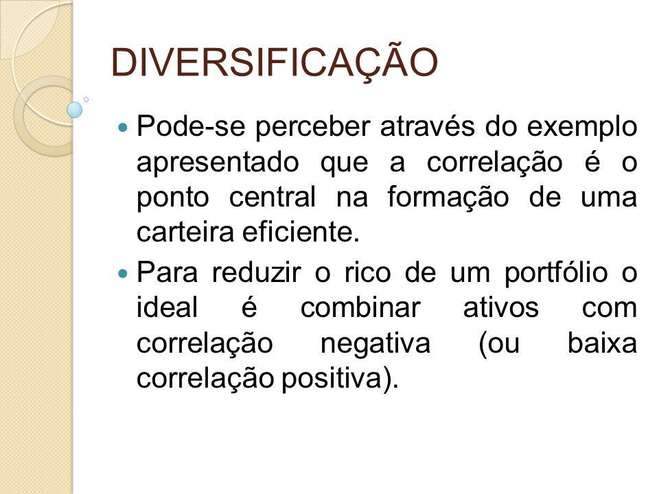 DIVERSIFICAÇÃO Pode-se perceber através do exemplo apresentado que a correlação é o ponto central na formação de uma carteira eficiente.