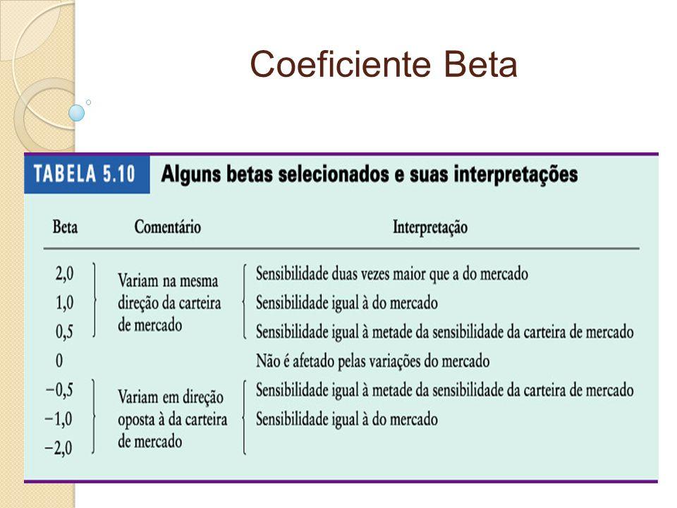 Coeficiente Beta