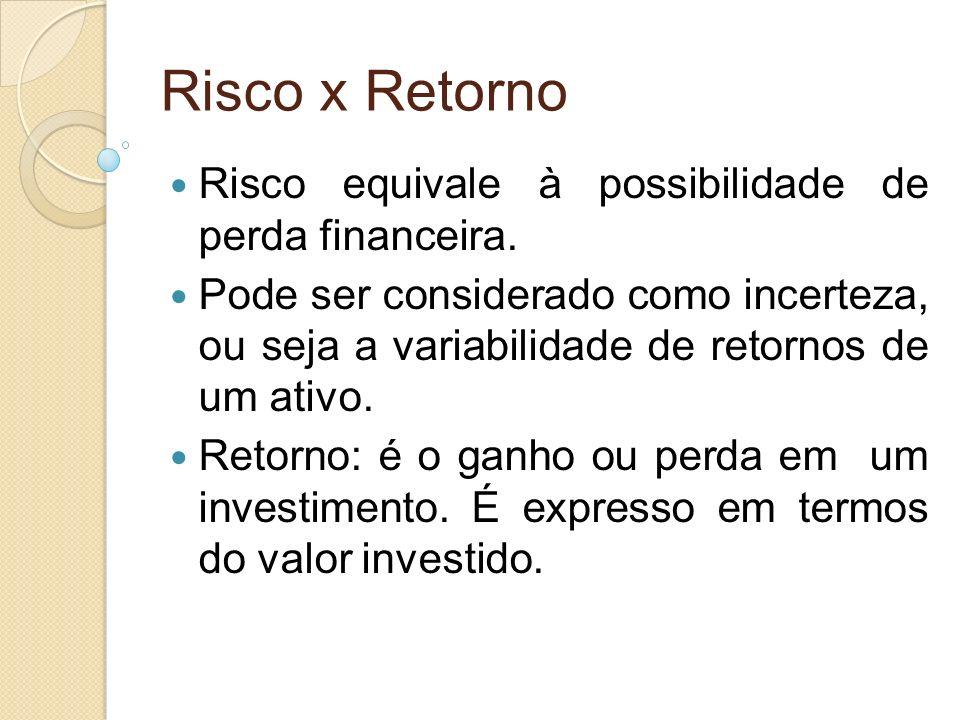 Risco x Retorno Risco equivale à possibilidade de perda financeira.