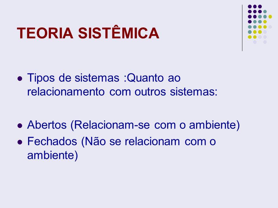 TEORIA SISTÊMICA Tipos de sistemas :Quanto ao relacionamento com outros sistemas: Abertos (Relacionam-se com o ambiente)