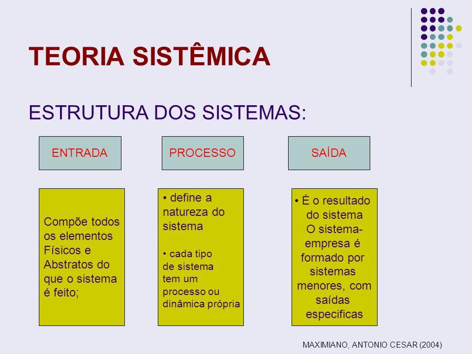 TEORIA SISTÊMICA ESTRUTURA DOS SISTEMAS: ENTRADA PROCESSO SAÍDA