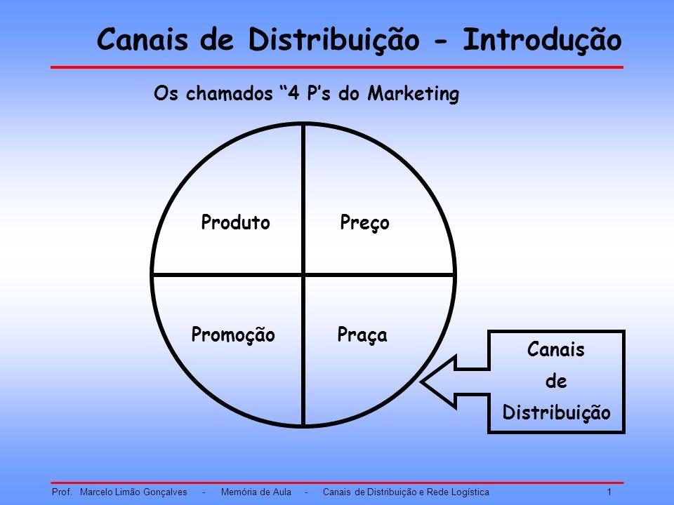 Canais de Distribuição - Introdução