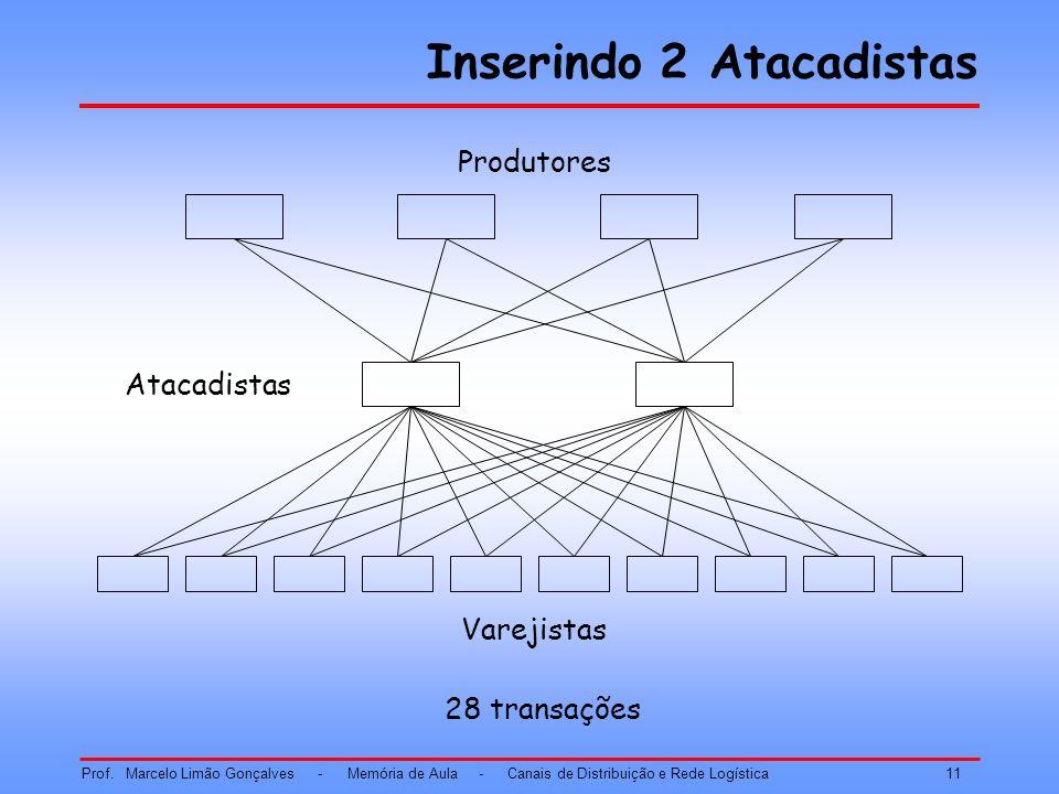Inserindo 2 Atacadistas