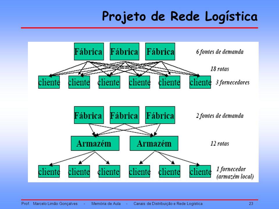 Projeto de Rede Logística