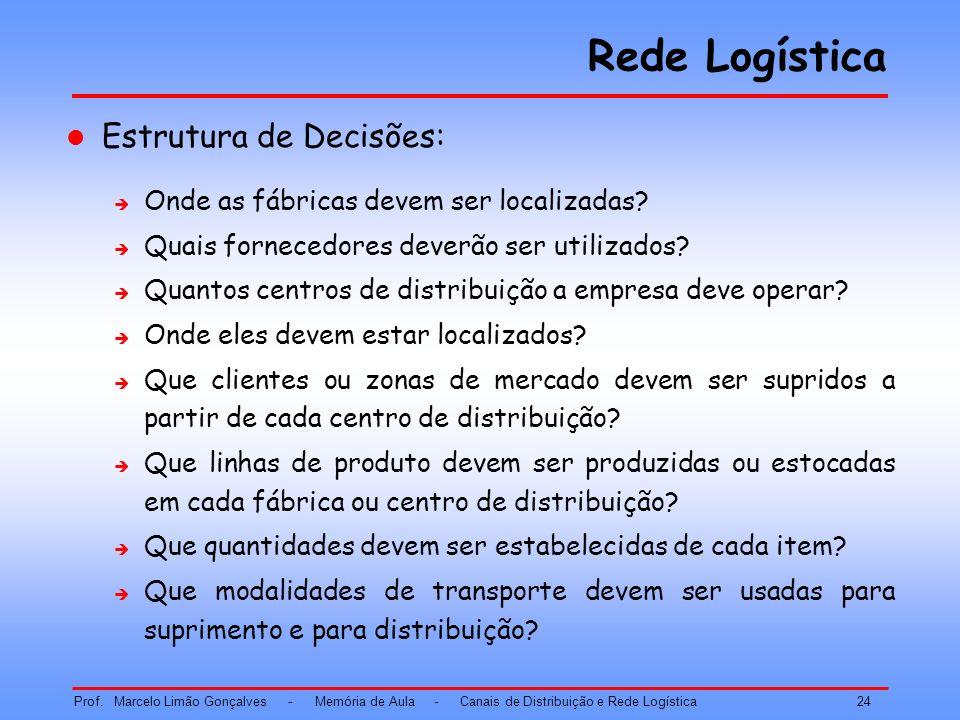 Rede Logística Estrutura de Decisões: