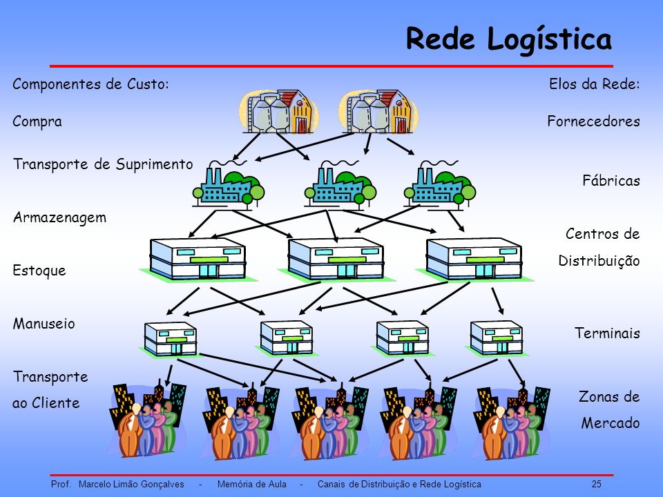 Rede Logística Componentes de Custo: Compra Transporte de Suprimento