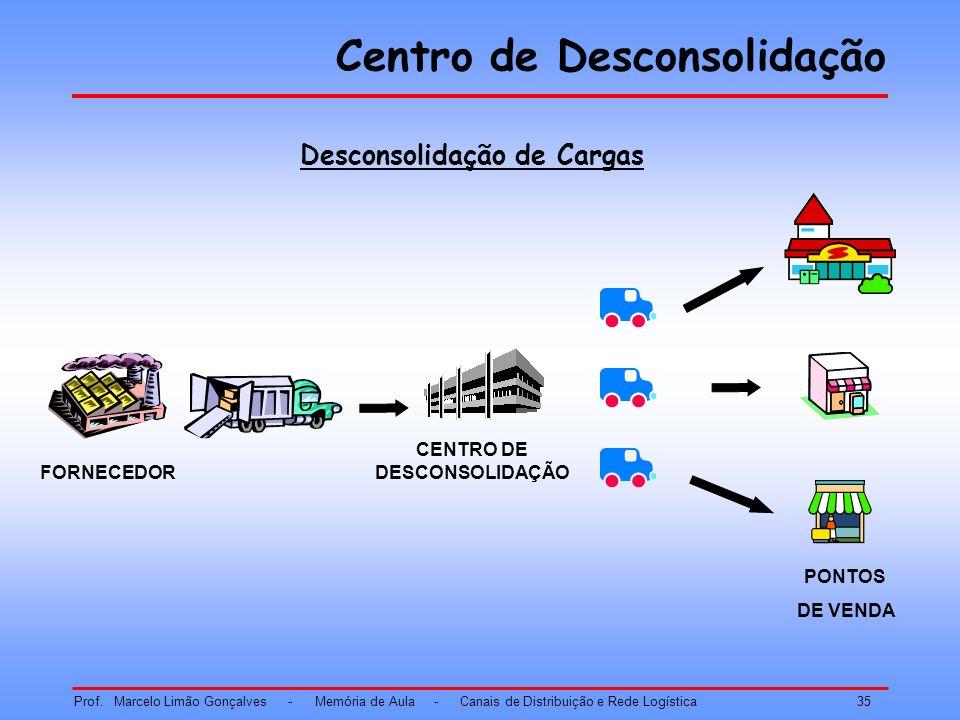 Centro de Desconsolidação