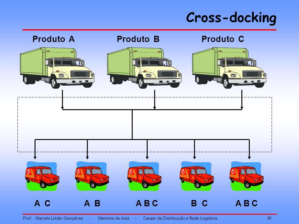 Cross-docking Produto A Produto B Produto C A C A B A B C B C A B C