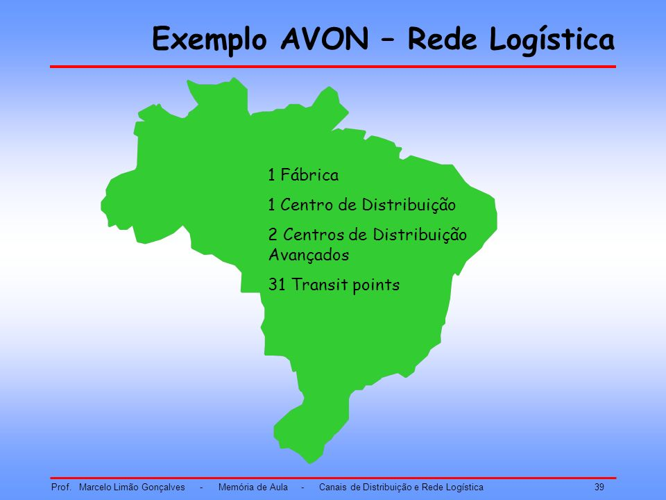 Exemplo AVON – Rede Logística