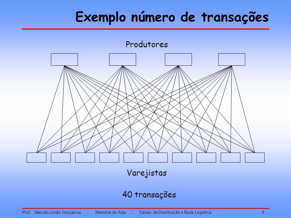 Exemplo número de transações