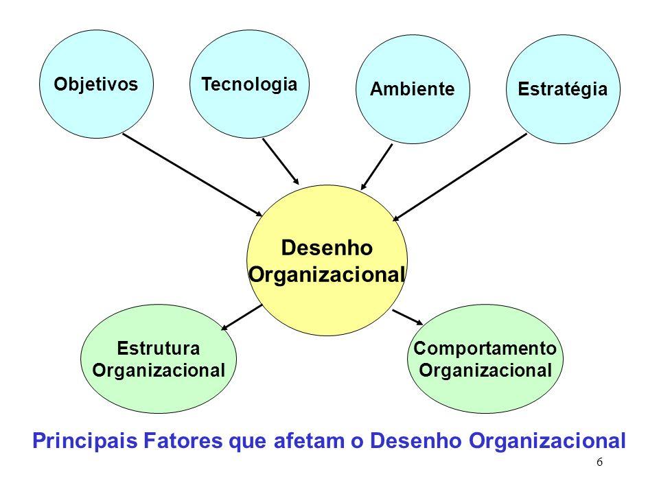 Principais Fatores que afetam o Desenho Organizacional