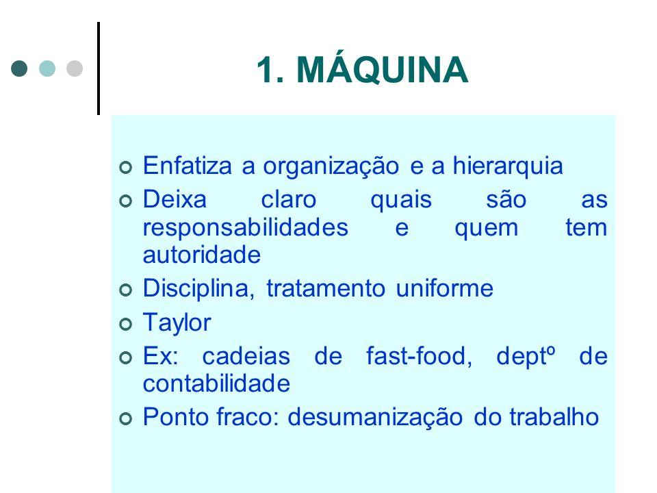 1. MÁQUINA Enfatiza a organização e a hierarquia