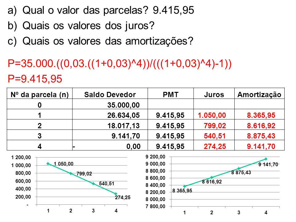 Qual o valor das parcelas 9.415,95 Quais os valores dos juros